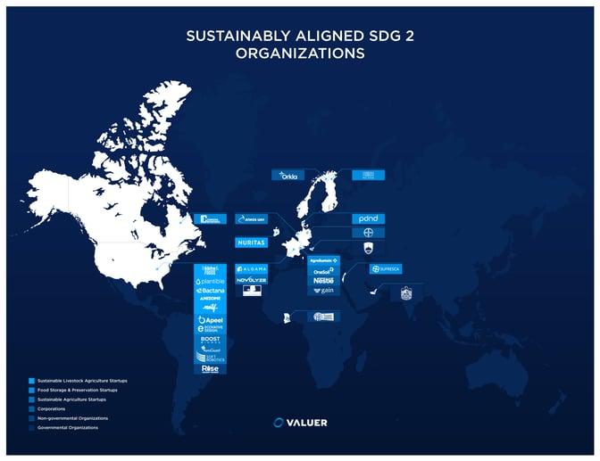 Sustainability aligned SDG 2 organizations