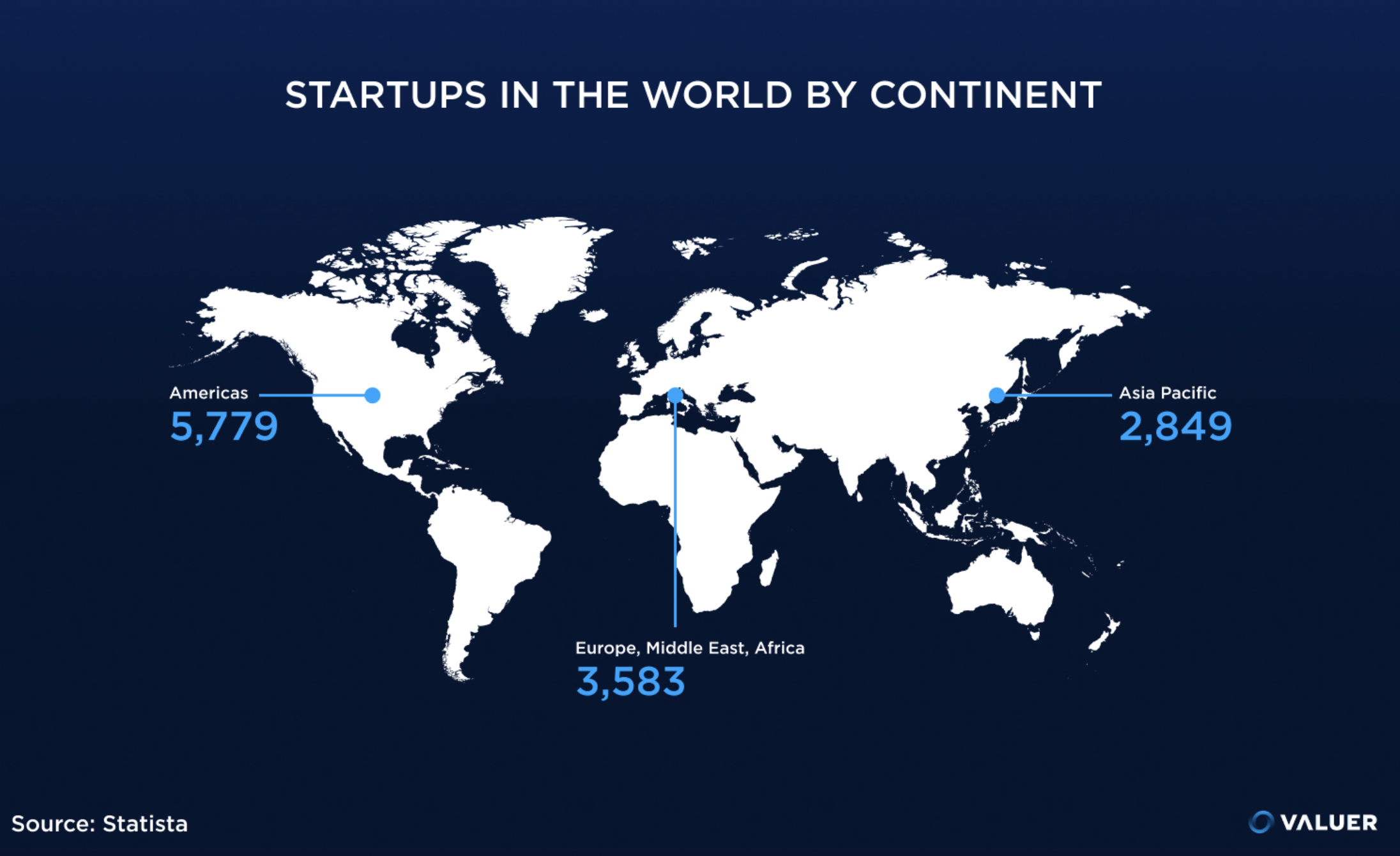 Startups in the world by continent