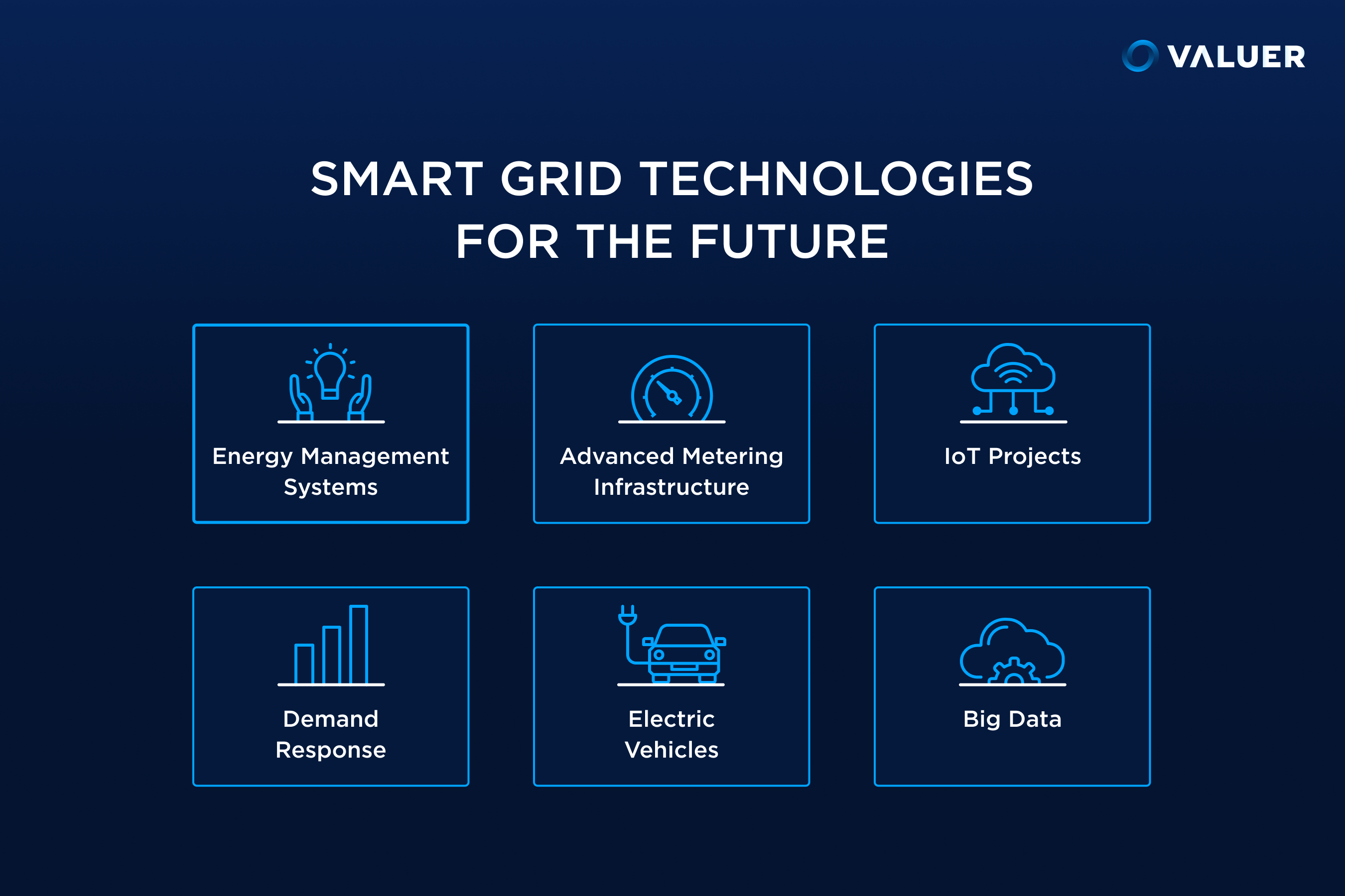 Smart Grid Technologies for the Future