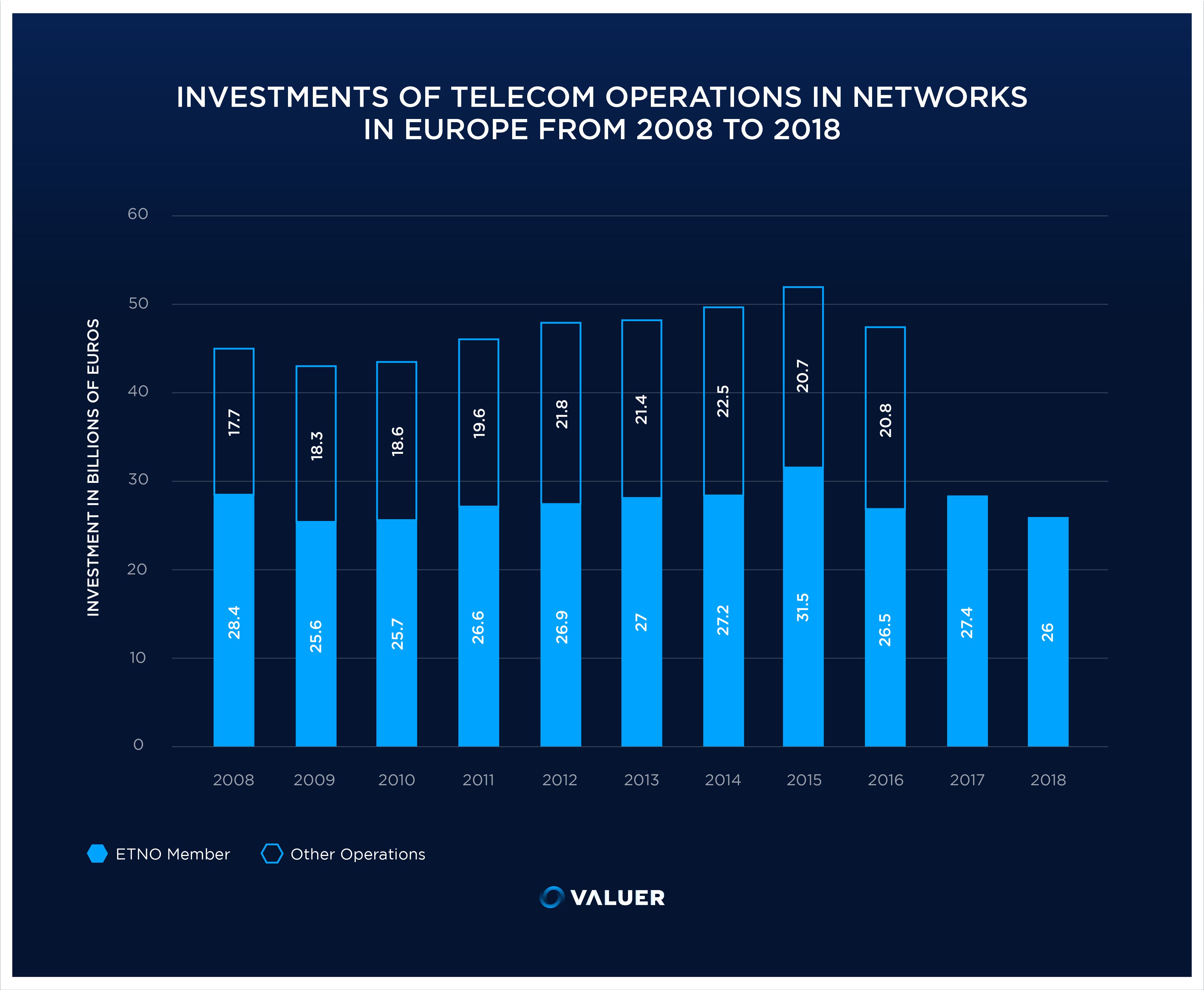 infographic of telecom investment operations in europe 2008 til 2018