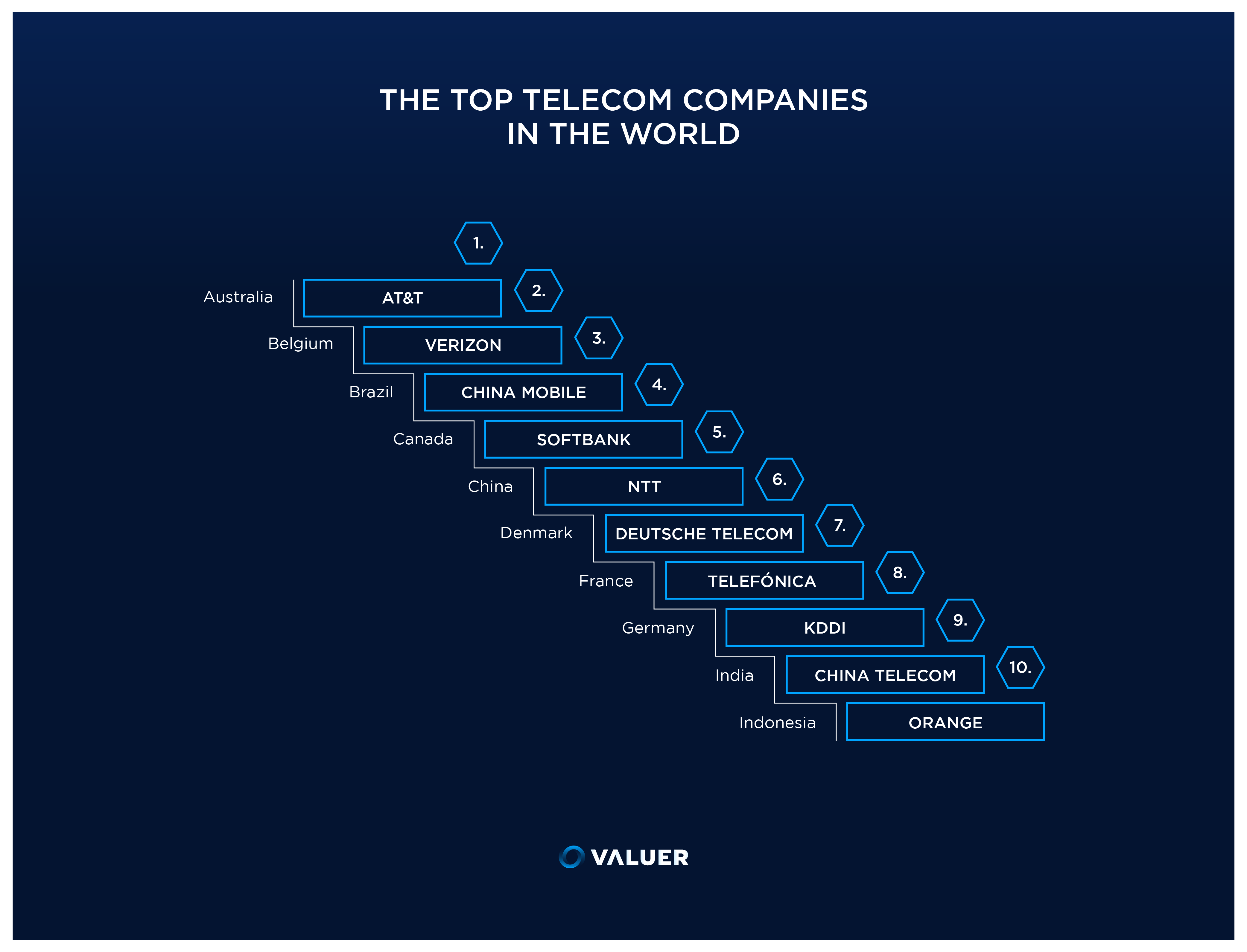 infogrpahic of the top telecom companies in the world