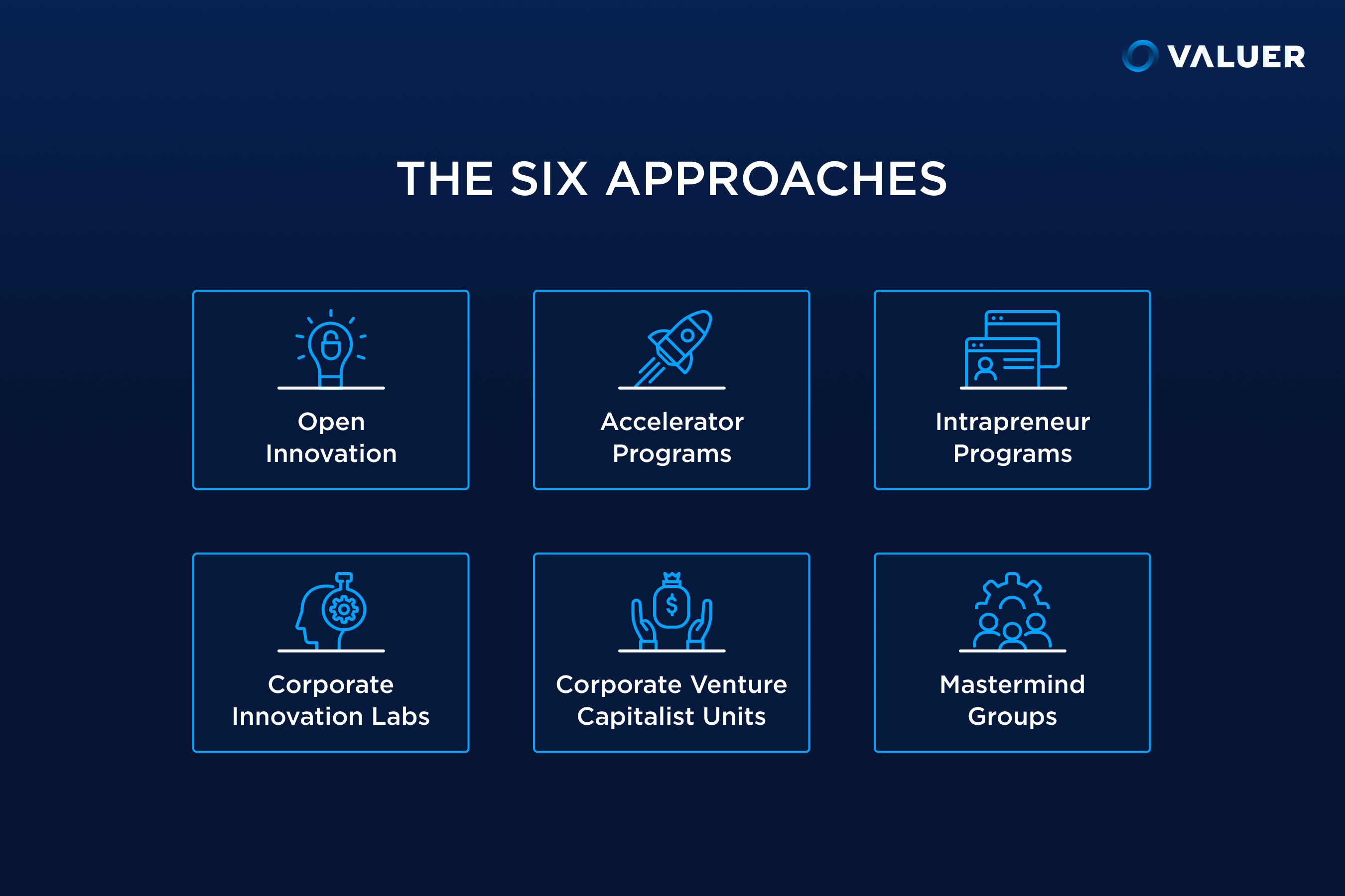 The Six Approaches to corporate innovation