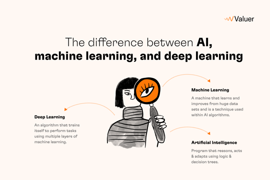 The difference between AI, machine learning, and deep learning