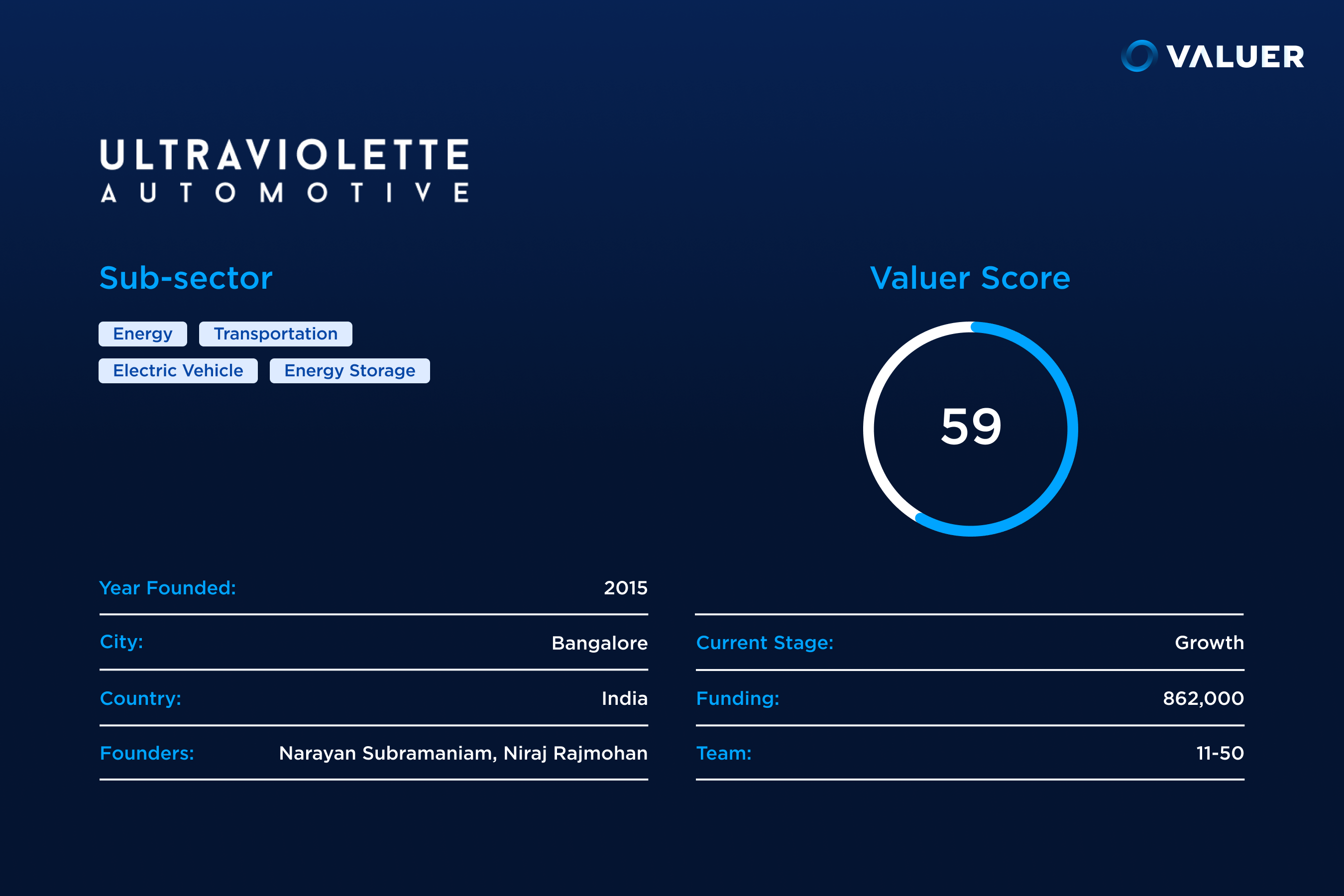 Ultraviolette Automotive Valuer score