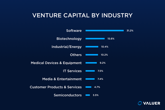 Venture Capital by Industry