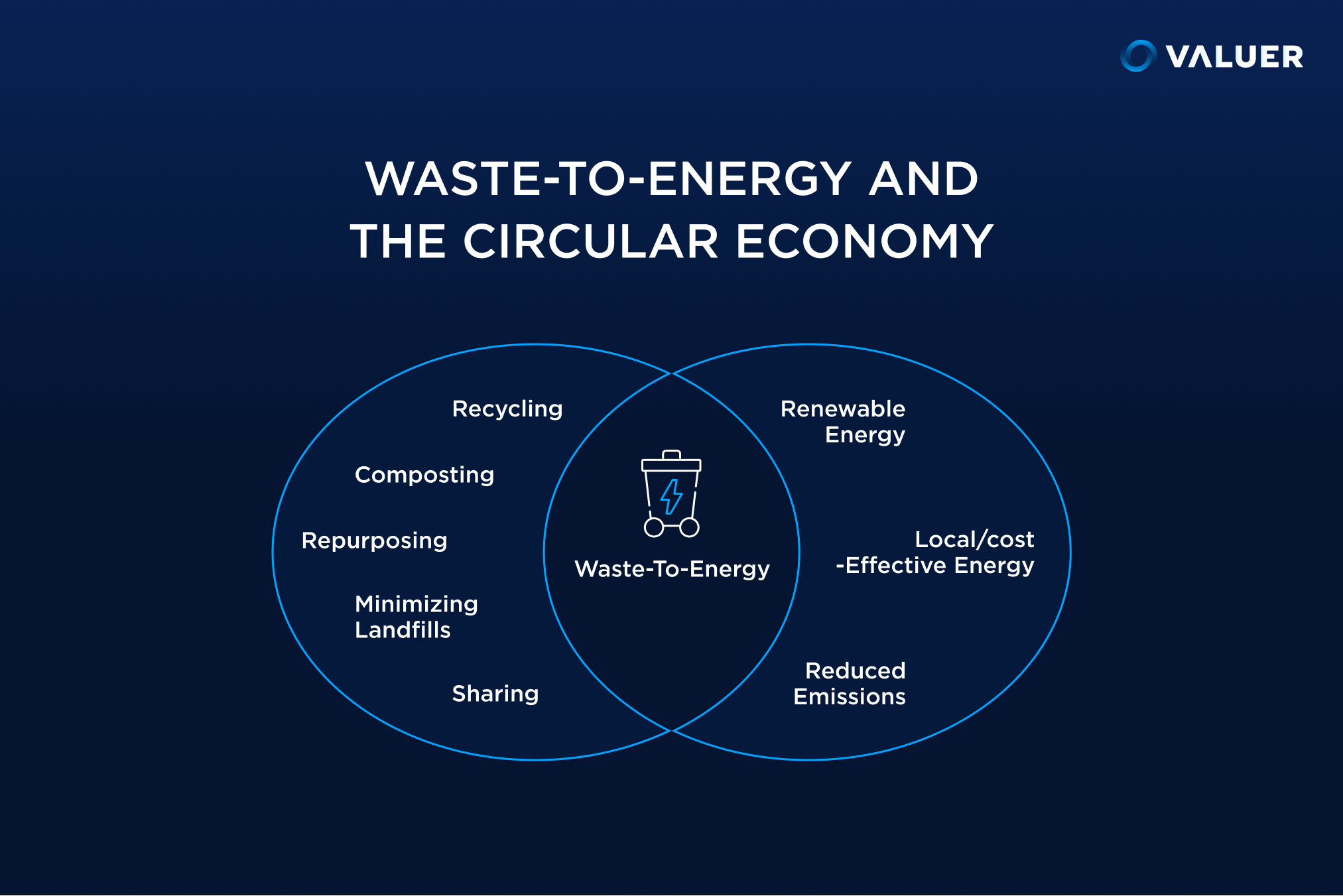 Waste-to-Energy and the Circular Economy infographic