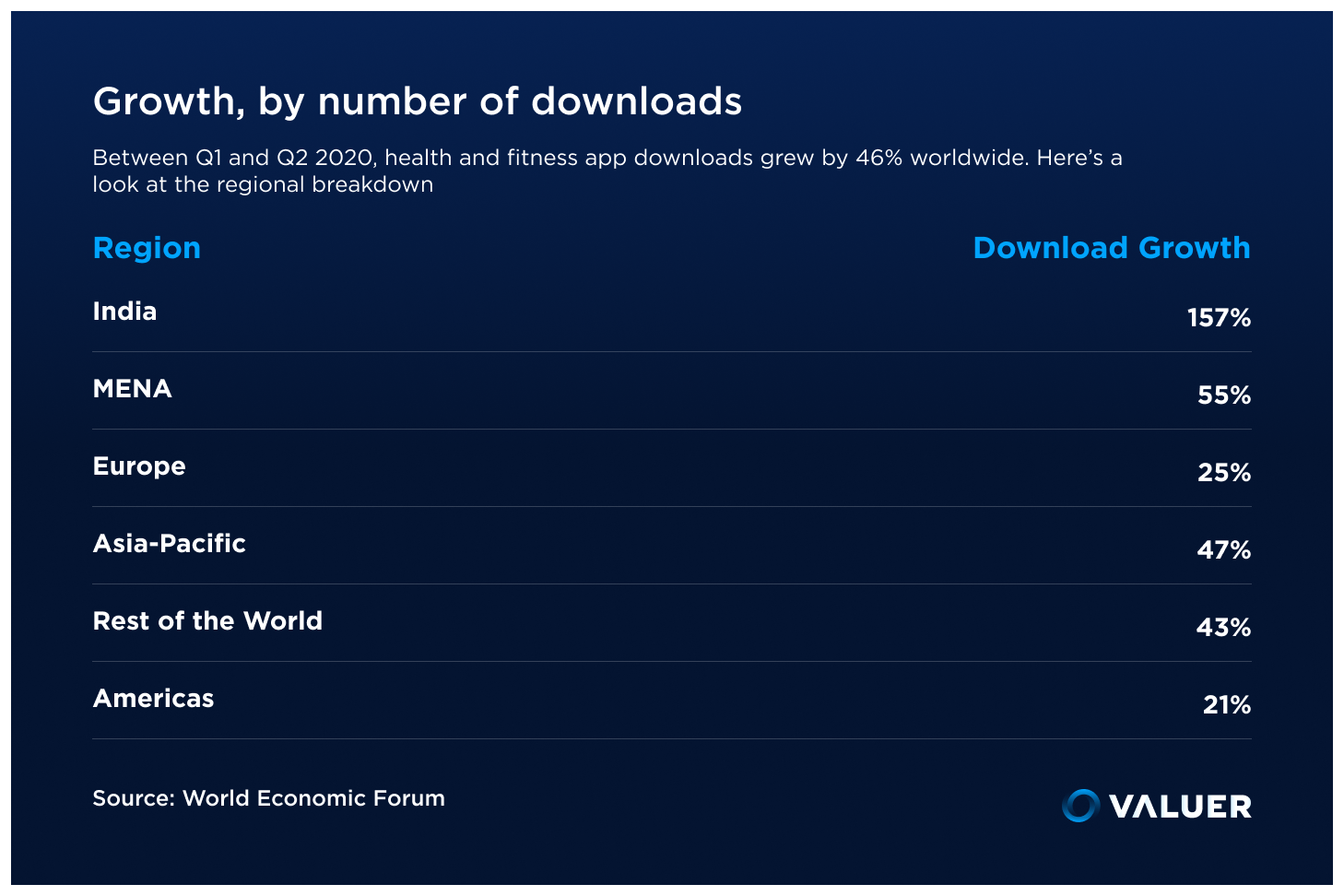 Growth of fitness app downloads between Q1 and Q2 during COVID-19 lockdown